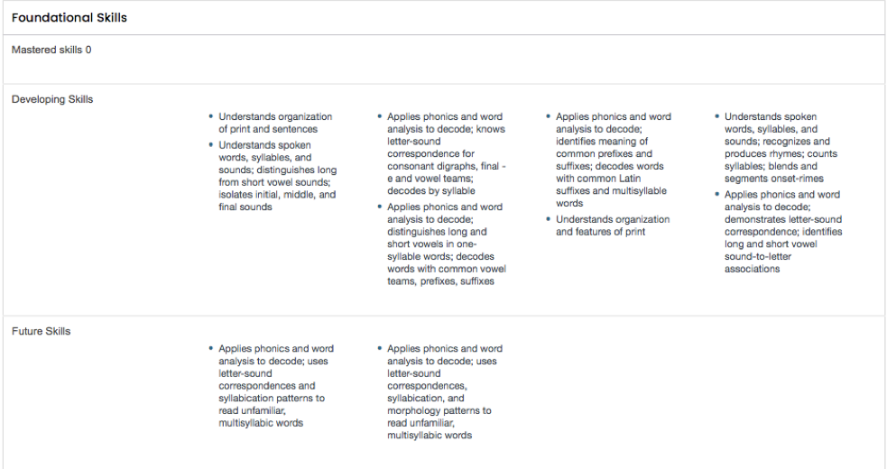 Skills List for CCSS reading