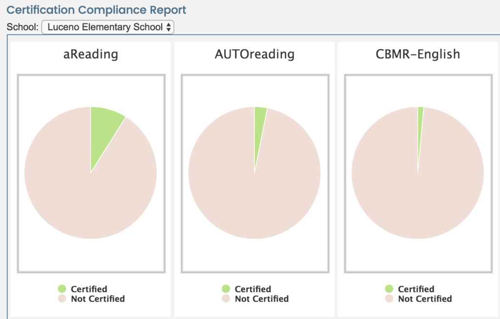 Certification Compliance Report for Reading