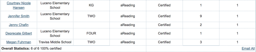 aREading certification report