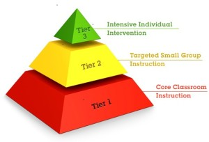 Three Tiers of RtI