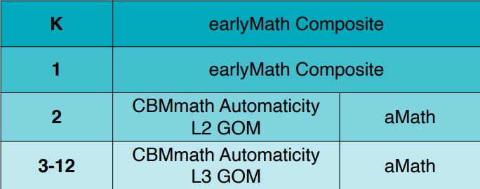FASTtrack Math Assessments by Grade