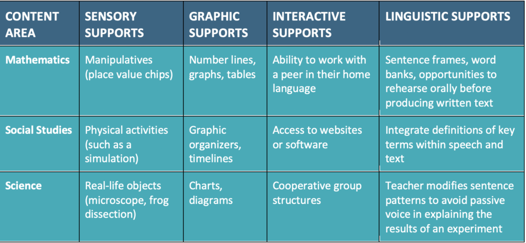 English Language Learners Content Support Areas